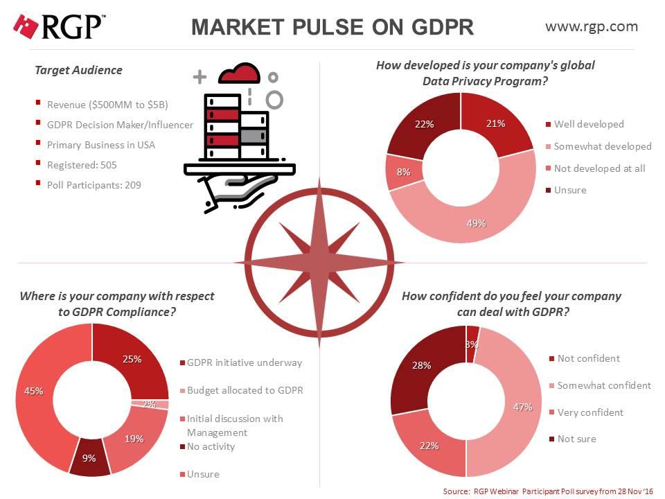 GDPR Market Pulse